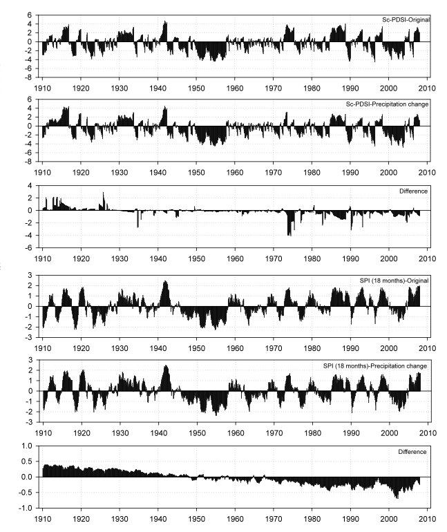 Figure 2. Time series of the PDSI and 18-month SPI at the Albuquerque (New Mexico, USA) observatory (1910−2007). Both indices were calculated from precipitation series containing a progressive reduction of 15% between 1910 and 2007. The difference between the indices is also shown.
