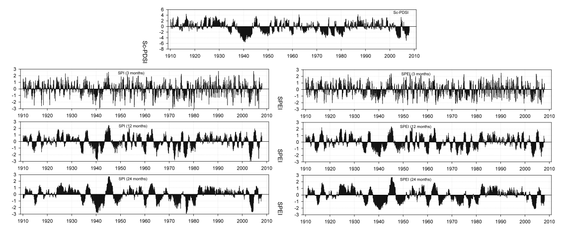 Figure 4. sc-PDSI, 3-, 12- and 24-month SPI and SPEI at Helsinki (1910−2007)