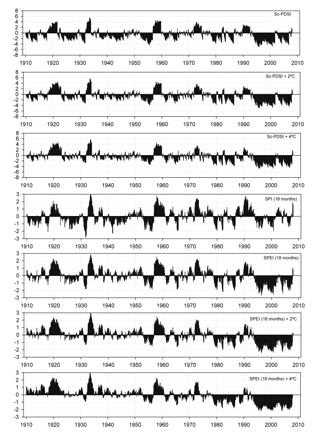 Figure 5: Time series of the sc-PDSI, and 18-month SPI and SPEI in Valencia (Spain). The original series (1910−2007) and the sc-PDSI and SPEI were calculated for a temperature series with a progressive increase of 2ºC and 4ºC throughout the analyzed period.