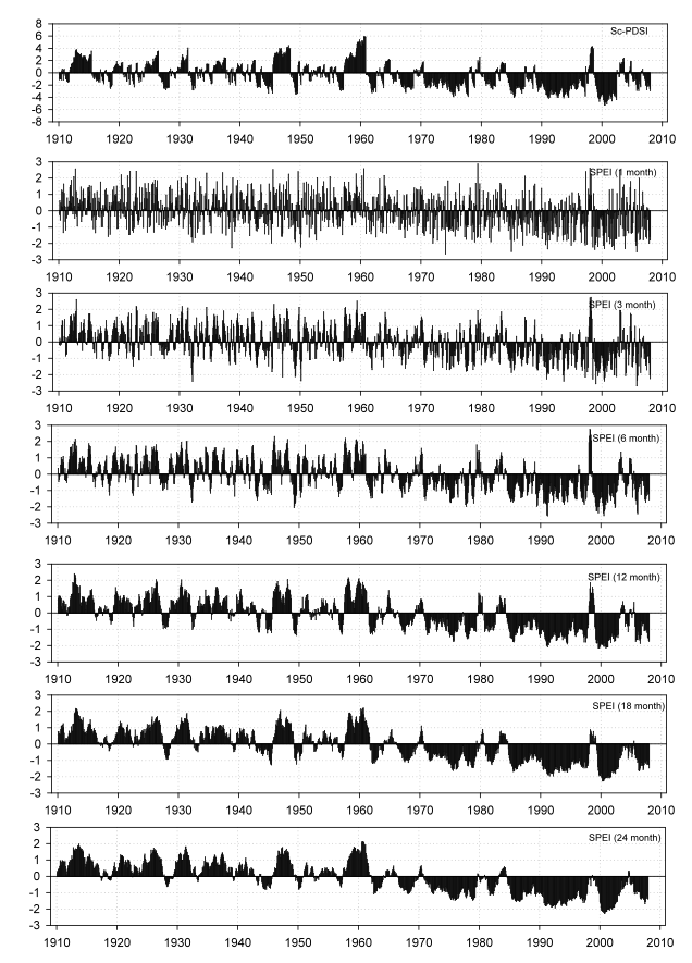 Figure 6: Time series of the sc-PDSI, and 1-, 3-, 6-, 12-, 18- and 24-month SPEI at Tampa (Florida, USA) under a 4ºC temperature increase scenario relative to the origin.